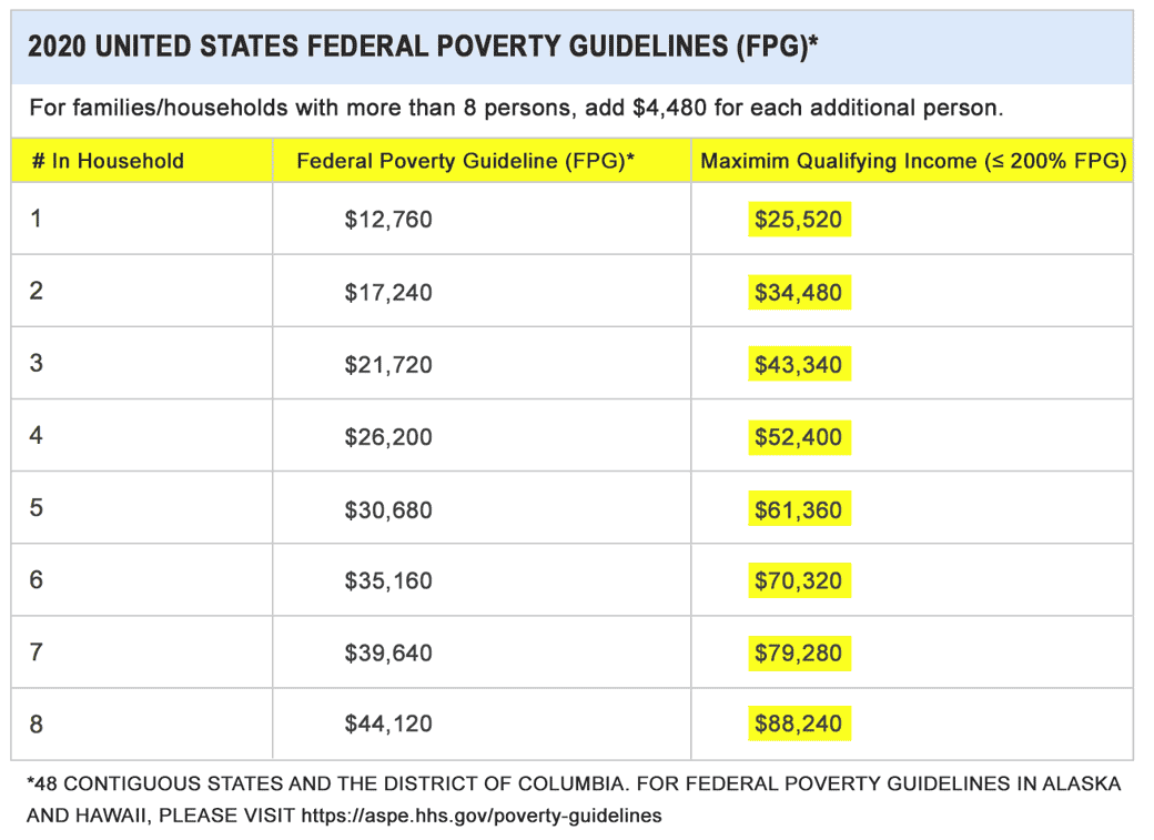 2020 Fed. Poverty Guidelines